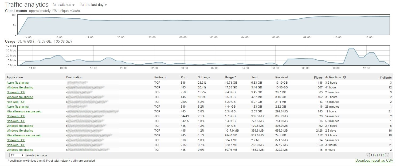 Cisco Meraki Switch Traffic Analyse